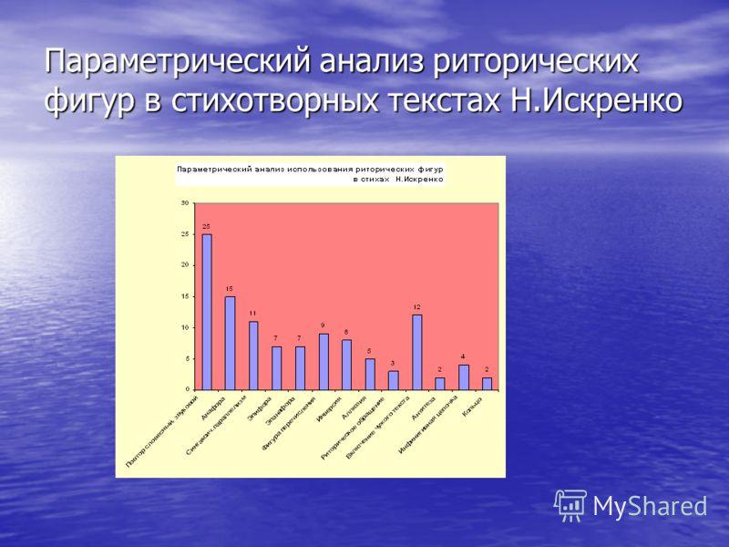 Параметрический анализ риторических фигур в стихотворных текстах Н.Искренко