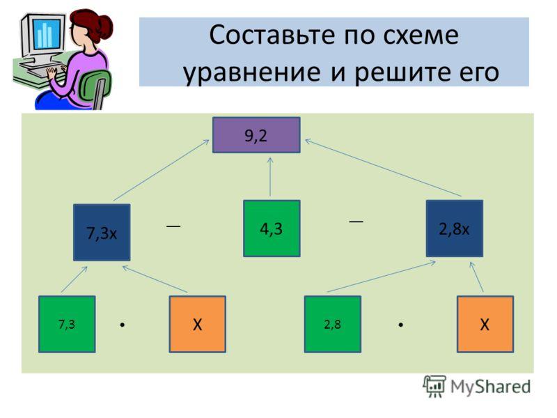 Составьте по схеме уравнение и решите его 9,2 7,3х 4,32,8х 7,37,3 X 2,8 X __ __