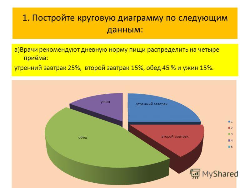 1. Постройте круговую диаграмму по следующим данным: а)Врачи рекомендуют дневную норму пищи распределить на четыре приёма: утренний завтрак 25%, второй завтрак 15%, обед 45 % и ужин 15%.