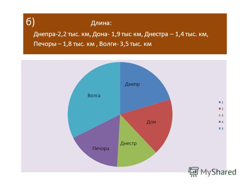 б) Длина: Днепра-2,2 тыс. км, Дона- 1,9 тыс км, Днестра – 1,4 тыс. км, Печоры – 1,8 тыс. км, Волги- 3,5 тыс. км