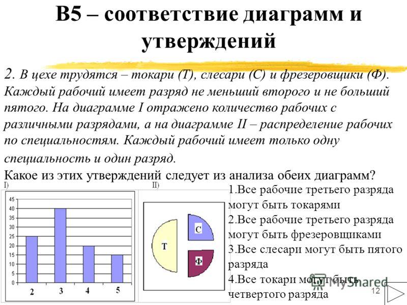 12 В5 – соответствие диаграмм и утверждений 2. В цехе трудятся – токари (Т), слесари (С) и фрезеровщики (Ф). Каждый рабочий имеет разряд не меньший второго и не больший пятого. На диаграмме I отражено количество рабочих с различными разрядами, а на д