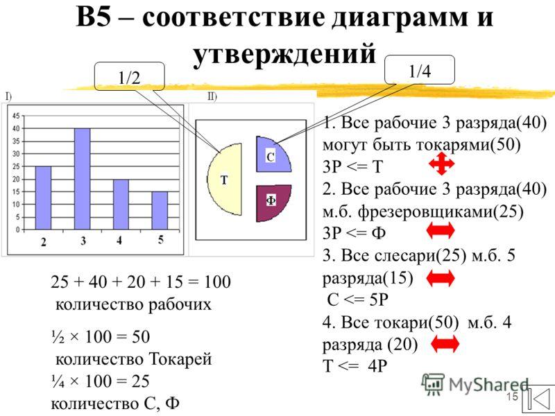 15 В5 – соответствие диаграмм и утверждений 1/4 1/2 1. Все рабочие 3 разряда(40) могут быть токарями(50) 3Р
