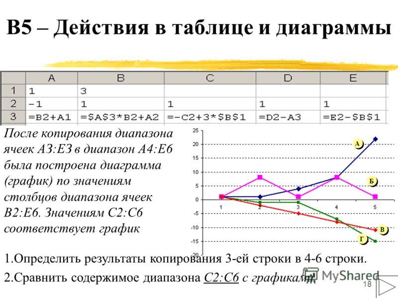 18 После копирования диапазона ячеек АЗ:ЕЗ в диапазон А4:Е6 была построена диаграмма (график) по значениям столбцов диапазона ячеек В2:Е6. Значениям С2:С6 соответствует график А А Б Б В В Г Г Г Г А А Б Б В В Г Г А А Б Б В В Г Г 1.Определить результат