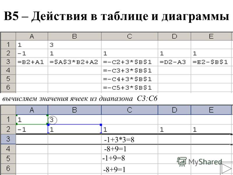 20 вычисляем значения ячеек из диапазона С3:С6 -1+3*3=8 -8+9=1 -1+9=8 -8+9=1 В5 – Действия в таблице и диаграммы