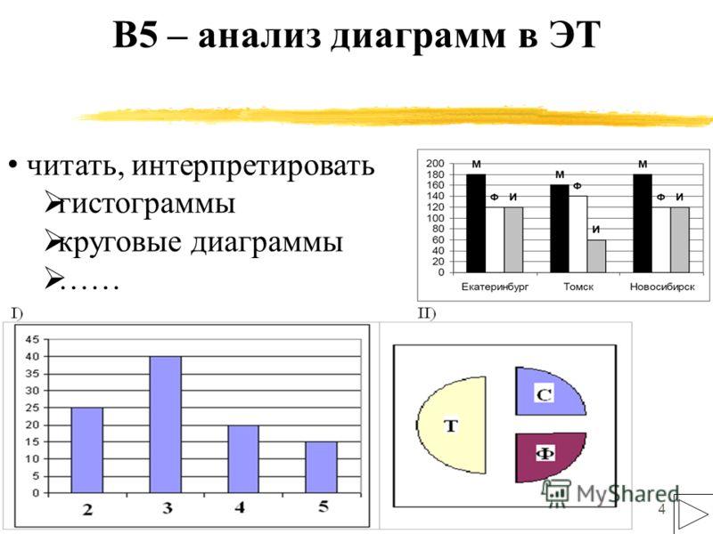 4 В5 – анализ диаграмм в ЭТ читать, интерпретировать гистограммы круговые диаграммы ……