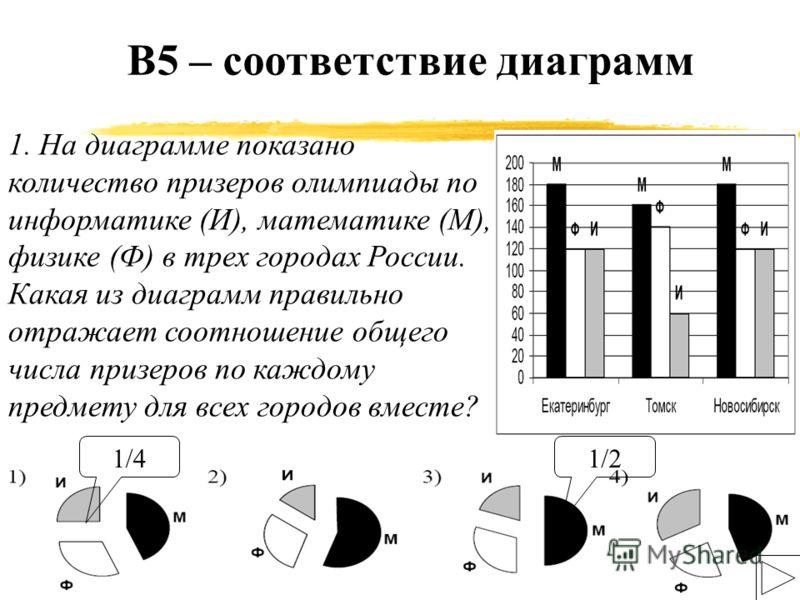 7 В5 – соответствие диаграмм 1. На диаграмме показано количество призеров олимпиады по информатике (И), математике (М), физике (Ф) в трех городах России. Какая из диаграмм правильно отражает соотношение общего числа призеров по каждому предмету для в
