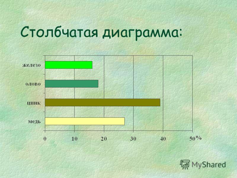 Столбчатая диаграмма: