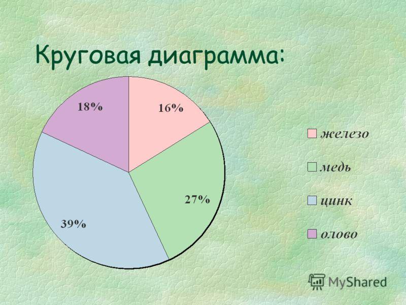 Круговая диаграмма: