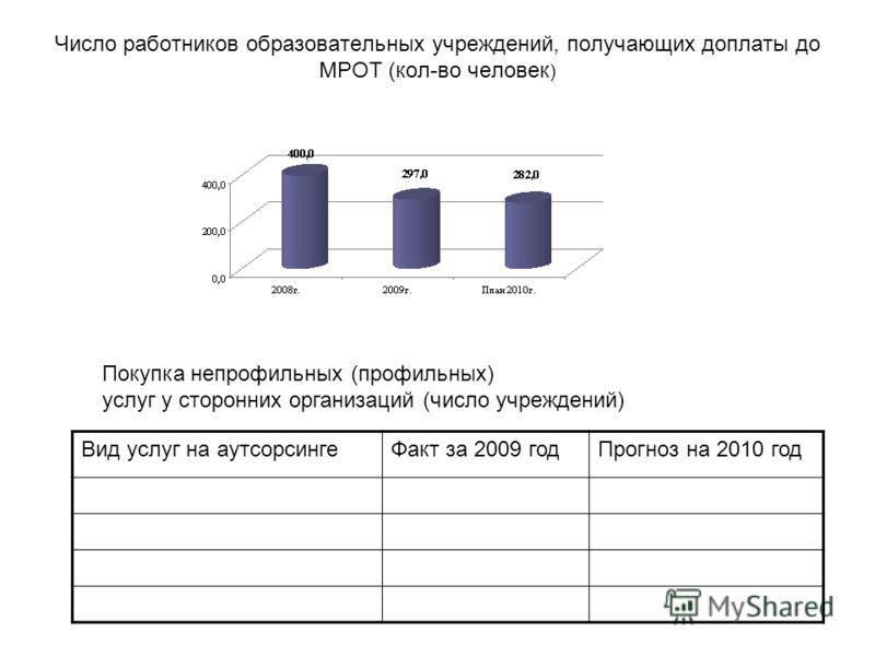 Число работников образовательных учреждений, получающих доплаты до МРОТ (кол-во человек ) Покупка непрофильных (профильных) услуг у сторонних организаций (число учреждений) Вид услуг на аутсорсингеФакт за 2009 годПрогноз на 2010 год