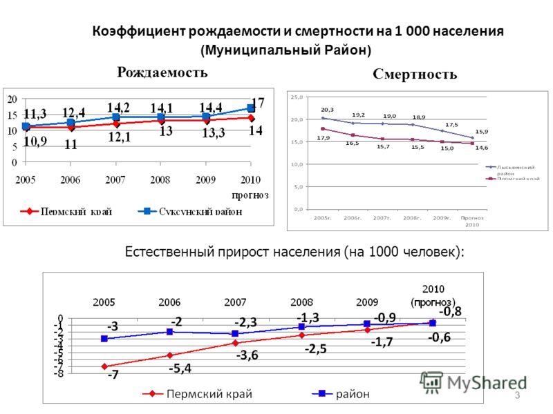 33 Коэффициент рождаемости и смертности на 1 000 населения (Муниципальный Район) Естественный прирост населения (на 1000 человек): Рождаемость Смертность