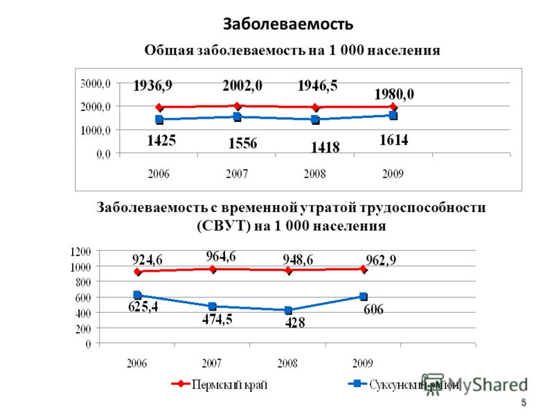 Заболеваемость с временной утратой трудоспособности (СВУТ) на 1 000 населения Общая заболеваемость на 1 000 населения 5 Заболеваемость