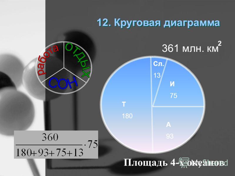 11. Нахождение процентного отношения двух чисел. Сколько процентов 15 составляет от 60
