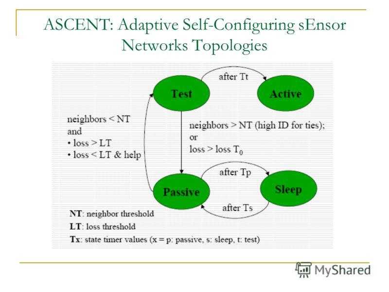 ASCENT: Adaptive Self-Configuring sEnsor Networks Topologies