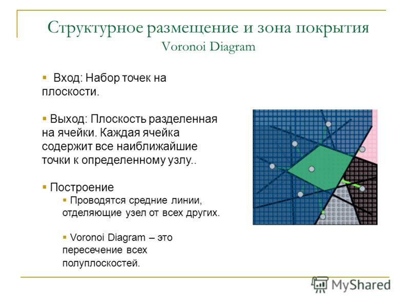 Структурное размещение и зона покрытия Voronoi Diagram Вход: Набор точек на плоскости. Выход: Плоскость разделенная на ячейки. Каждая ячейка содержит все наиближайшие точки к определенному узлу.. Построение Проводятся средние линии, отделяющие узел о