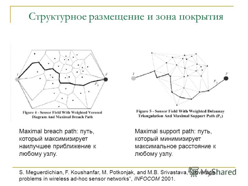 Структурное размещение и зона покрытия Maximal breach path: путь, который максимизирует наилучшее приближение к любому узлу. Maximal support path: путь, который минимизирует максимальное расстояние к любому узлу. S. Meguerdichian, F. Koushanfar, M. P