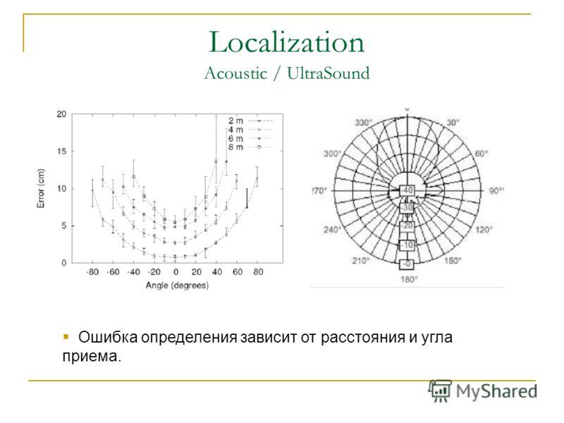 Localization Acoustic / UltraSound Ошибка определения зависит от расстояния и угла приема.