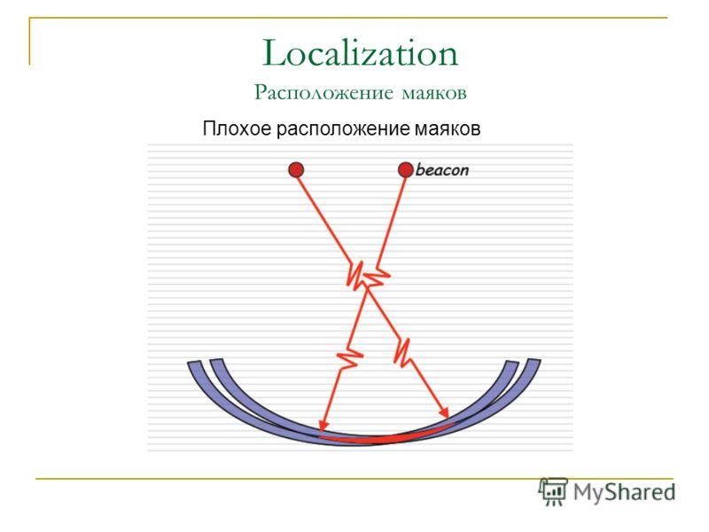 Плохое расположение маяков Localization Расположение маяков