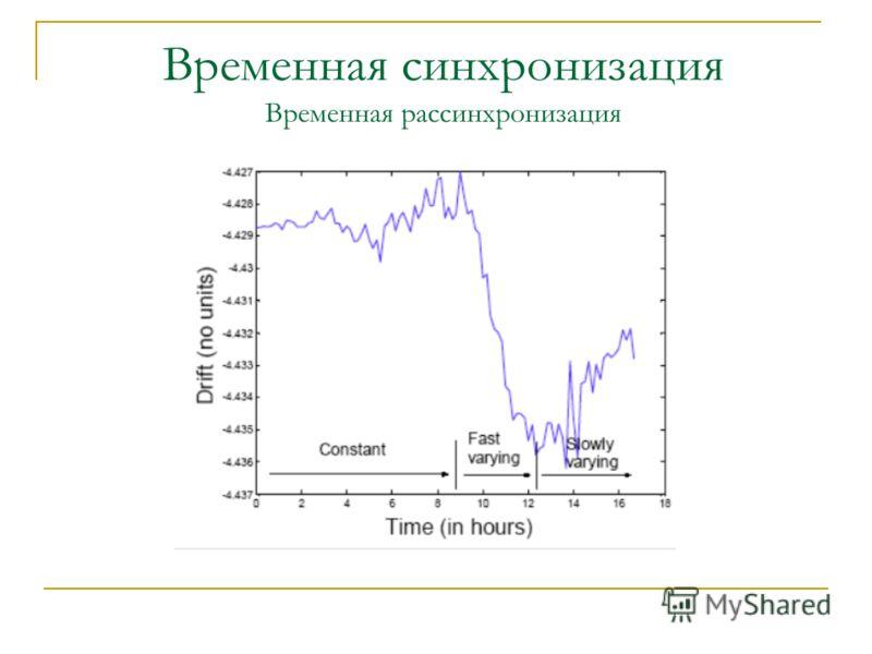 Временная синхронизация Временная рассинхронизация