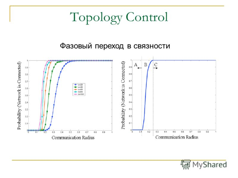 Topology Control Фазовый переход в связности