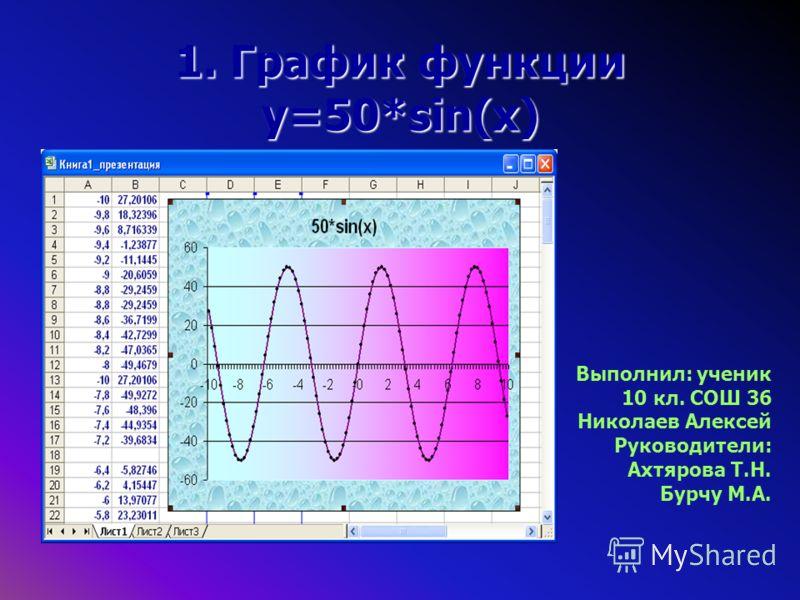 1. График функции y=50*sin(x) Выполнил: ученик 10 кл. СОШ 36 Николаев Алексей Руководители: Ахтярова Т.Н. Бурчу М.А.