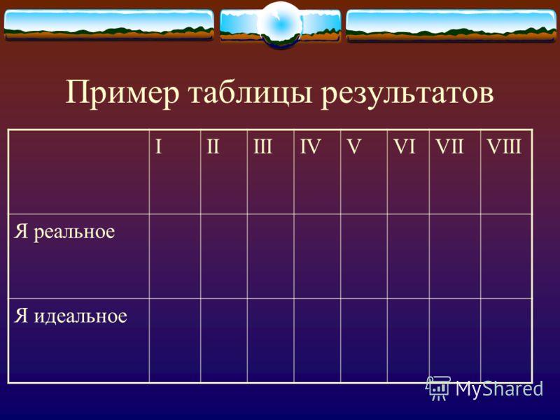 Пример таблицы результатов IIIIIIIVVVIVIIVIII Я реальное Я идеальное