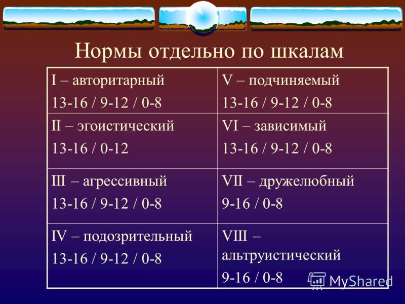 Нормы отдельно по шкалам I – авторитарный 13-16 / 9-12 / 0-8 V – подчиняемый 13-16 / 9-12 / 0-8 II – эгоистический 13-16 / 0-12 VI – зависимый 13-16 / 9-12 / 0-8 III – агрессивный 13-16 / 9-12 / 0-8 VII – дружелюбный 9-16 / 0-8 IV – подозрительный 13
