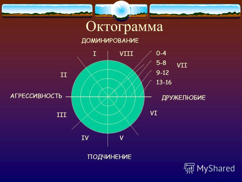 III ДРУЖЕЛЮБИЕ I II IVV VI VIII VII ПОДЧИНЕНИЕ АГРЕССИВНОСТЬ ДОМИНИРОВАНИЕ Октограмма