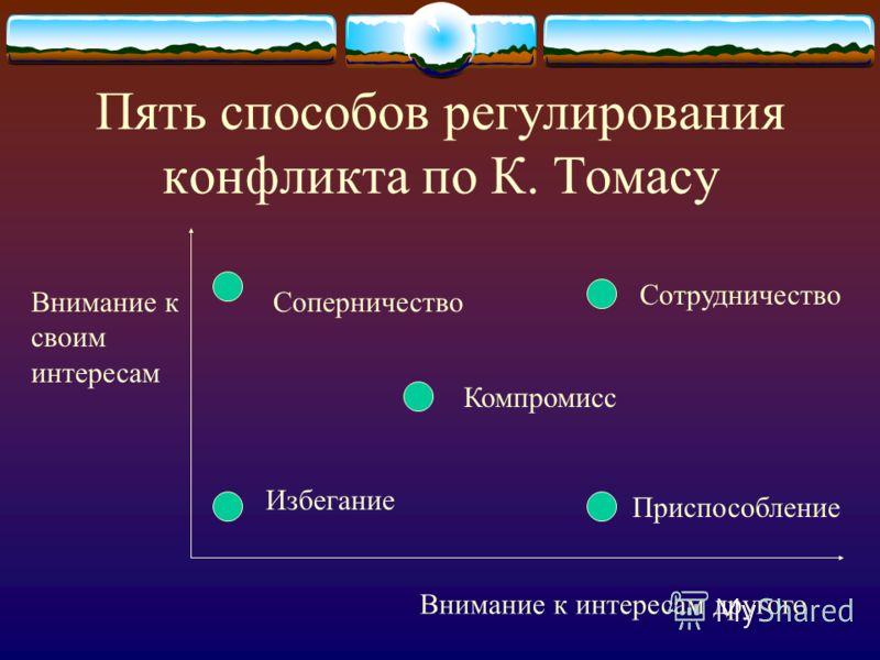 Пять способов регулирования конфликта по К. Томасу Внимание к интересам другого Внимание к своим интересам Избегание Соперничество Компромисс Сотрудничество Приспособление
