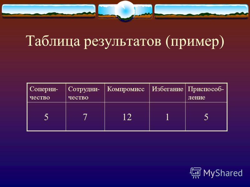 Таблица результатов (пример) Соперни- чество Сотрудни- чество КомпромиссИзбеганиеПриспособ- ление 571215