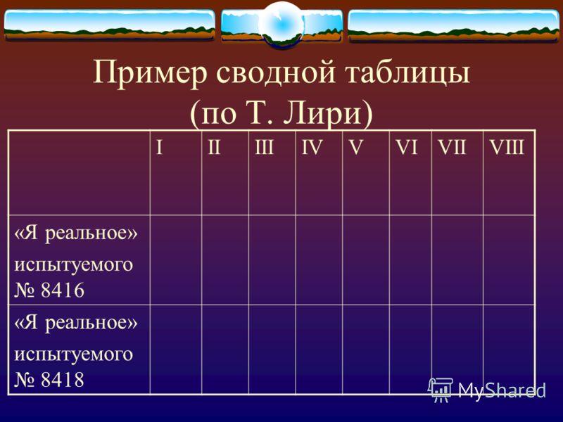 Пример сводной таблицы (по Т. Лири) IIIIIIIVVVIVIIVIII «Я реальное» испытуемого 8416 «Я реальное» испытуемого 8418