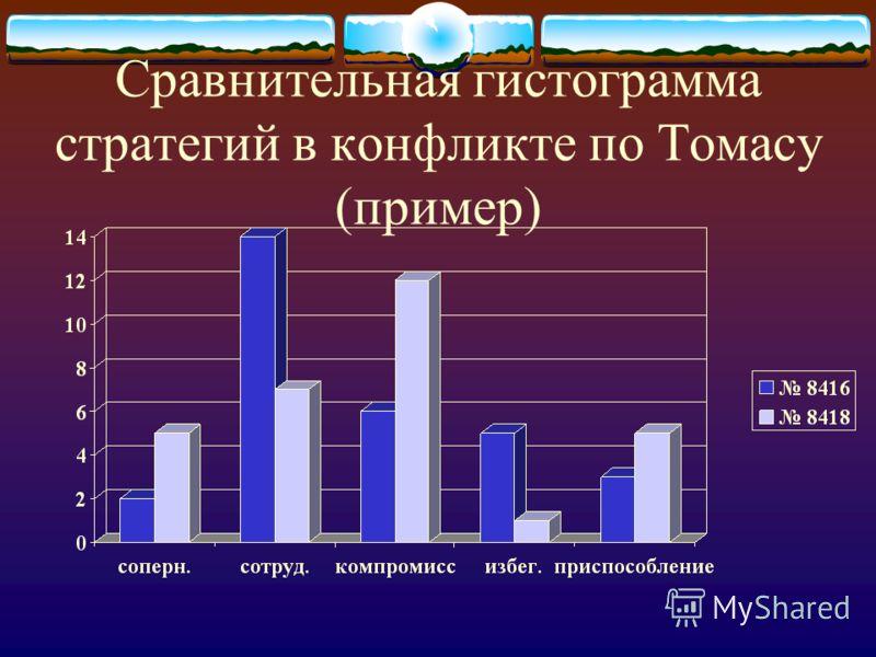 Сравнительная гистограмма стратегий в конфликте по Томасу (пример)