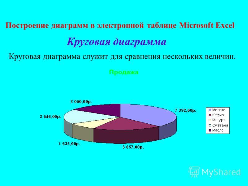 Построение диаграмм в электронной таблице Microsoft Excel Круговая диаграмма Круговая диаграмма служит для сравнения нескольких величин.