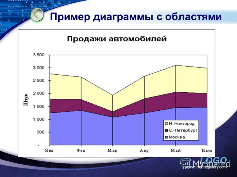 LOGO Пример диаграммы с областями www.themegallery.com