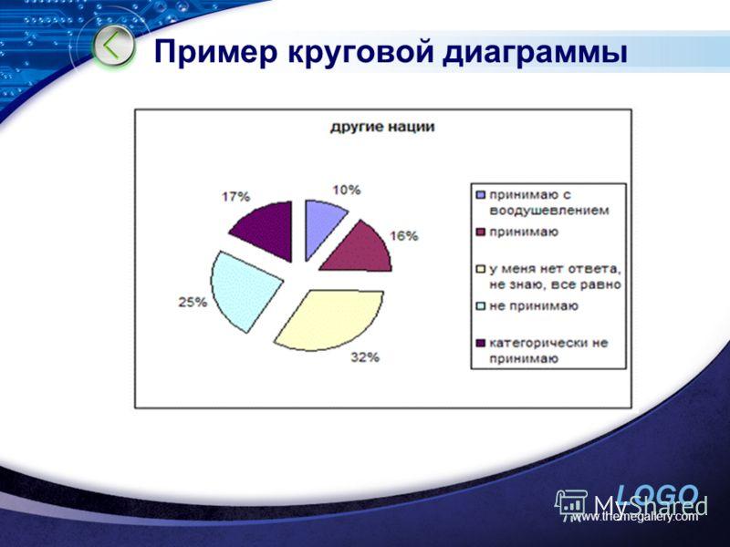 LOGO Пример круговой диаграммы www.themegallery.com