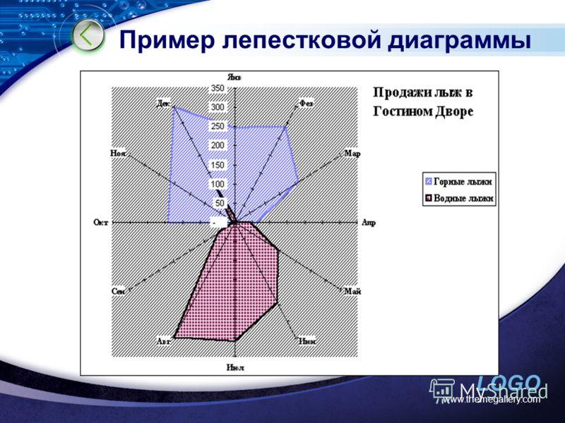 LOGO Пример лепестковой диаграммы www.themegallery.com