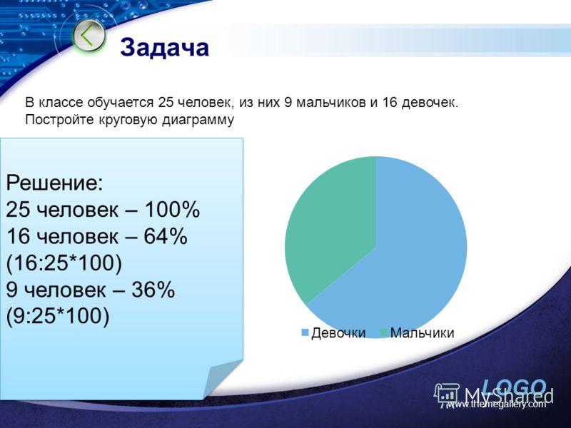 LOGO www.themegallery.com Задача Text В классе обучается 25 человек, из них 9 мальчиков и 16 девочек. Постройте круговую диаграмму Решение: 25 человек – 100% 16 человек – 64% (16:25*100) 9 человек – 36% (9:25*100) Решение: 25 человек – 100% 16 челове