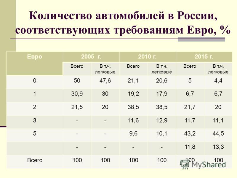 Количество автомобилей в России, соответствующих требованиям Евро, % Евро2005 г.2010 г.2015 г. ВсегоВ т.ч. легковые ВсегоВ т.ч. легковые ВсегоВ т.ч. легковые 05047,621,120,654,4 130,93019,217,96,7 221,52038,5 21,720 3--11,612,911,711,1 5--9,610,143,2