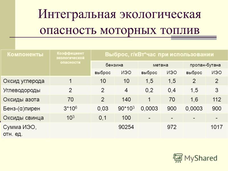 Интегральная экологическая опасность моторных топлив Компоненты Коэффициент экологической опасности Выброс, г/кВт*час при использовании бензинаметанапропан-бутана выбросИЭОвыбросИЭОвыбросИЭО Оксид углерода110 1,5 22 Углеводороды2240,20,41,53 Оксиды а