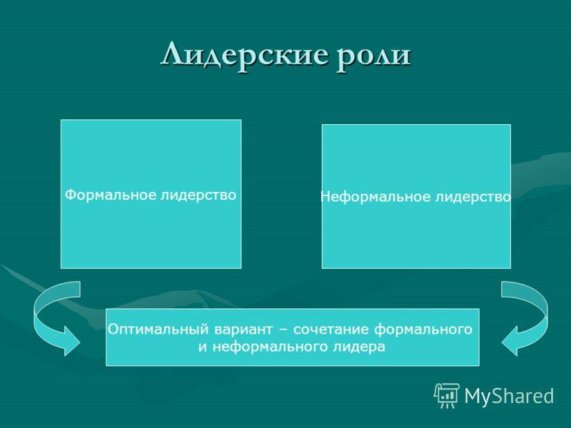 Лидерские роли Формальное лидерство Неформальное лидерство Оптимальный вариант – сочетание формального и неформального лидера