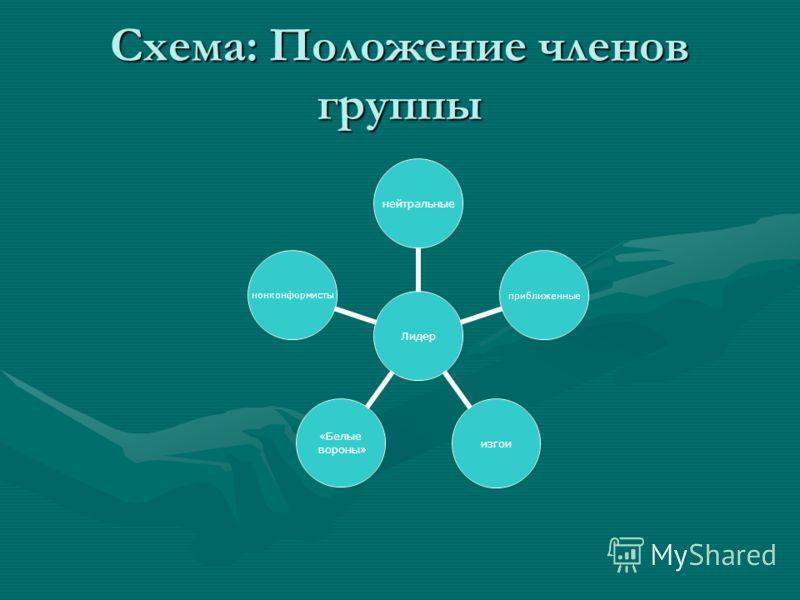 Схема: Положение членов группы Лидер нейтральныеприближенныеизгои «Белые вороны» нонконформисты