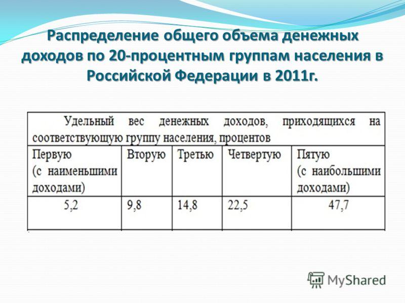 Распределение общего объема денежных доходов по 20-процентным группам населения в Российской Федерации в 2011г.