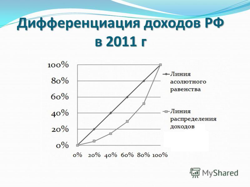 Дифференциация доходов РФ в 2011 г