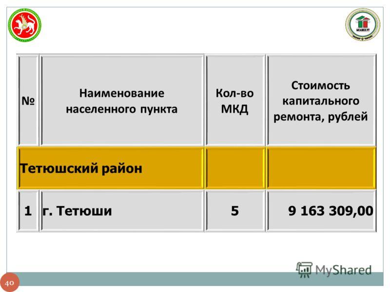 40 Наименование населенного пункта Кол-во МКД Стоимость капитального ремонта, рублей Тетюшский район 1г. Тетюши59 163 309,00