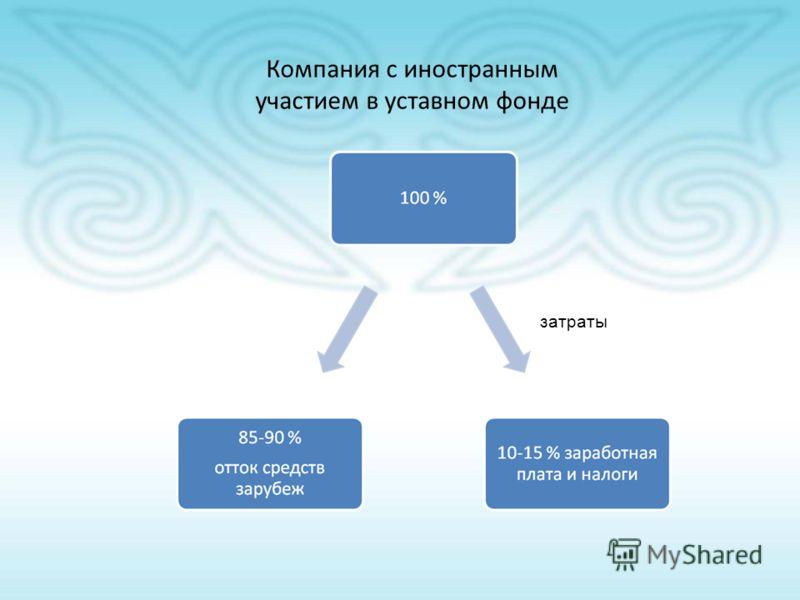 Компания с иностранным участием в уставном фонде затраты