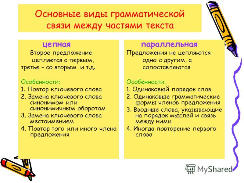 Основные виды грамматической связи между частями текста цепная Второе предложение цепляется с первым, третье – со вторым и т.д. Особенности: 1. Повтор ключевого слова 2. Замена ключевого слова синонимом или синонимичным оборотом 3. Замена ключевого с