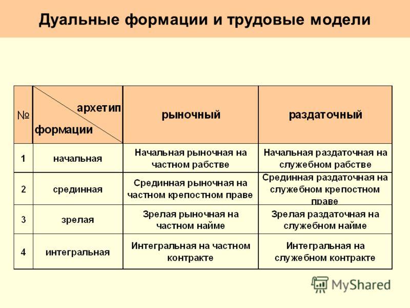Дуальные формации и трудовые модели