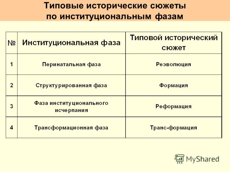 Типовые исторические сюжеты по институциональным фазам