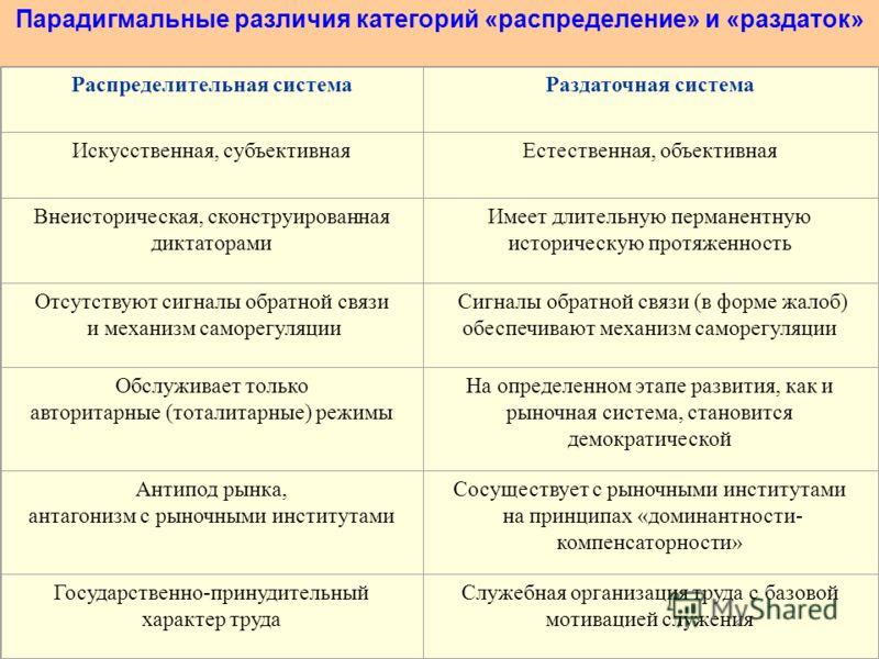 Парадигмальные различия категорий «распределение» и «раздаток» Распределительная системаРаздаточная система Искусственная, субъективнаяЕстественная, объективная Внеисторическая, сконструированная диктаторами Имеет длительную перманентную историческую