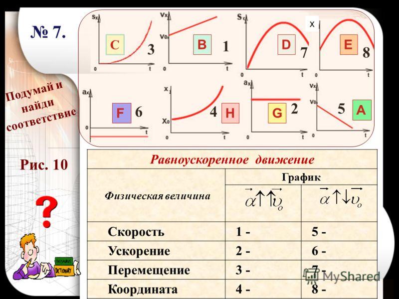 Равноускоренное движение Физическая величина График Скорость 1 - 5 - Ускорение 2 - 6 - Перемещение 3 - 7 - Координата 4 - 8 - В А С DE FGH Подумай и найди соответствие 1 2 3 6 87 4 5 7. 7. х Рис. 10