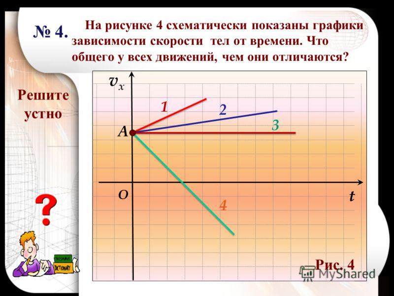 На рисунке 4 схематически показаны графики зависимости скорости тел от времени. Что общего у всех движений, чем они отличаются? vxvx t O 1 2 3 4 А t 4. 4. Решите устно Рис. 4